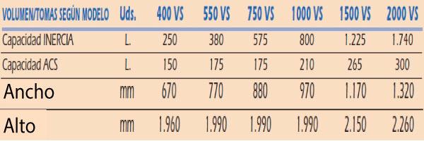 tipos de modelos deposito de inercia cousinox